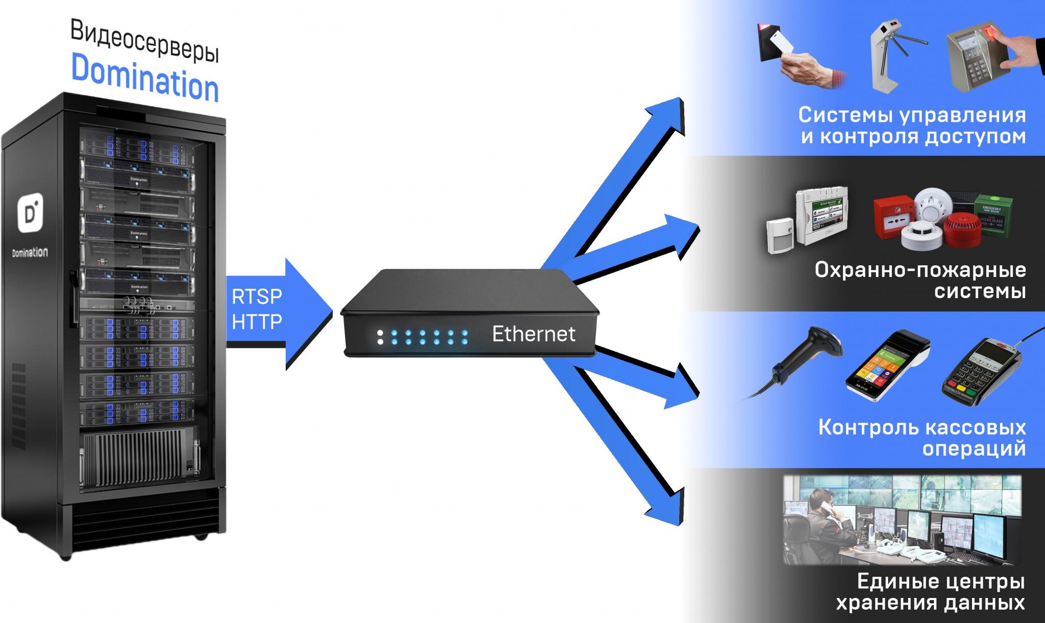 Интеграция видеосервера